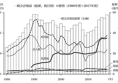 消費税は「別の財源」ではありません。|kazutomi|note