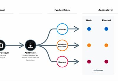 Twitter API v2正式リリース 1つのAPIに3つのアクセスレベル、スレッド化や投票機能が利用可能に - ITmedia NEWS