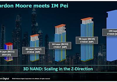 【福田昭のセミコン業界最前線】3D NANDフラッシュの高密度化を側面支援する「第3」のスケーリング - PC Watch