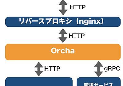 モダンBFFを活用した既存APIサーバーの再構築 - クックパッド開発者ブログ