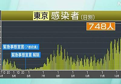 東京都 新型コロナ 10人死亡 748人感染確認 過去2番目の多さ | 新型コロナ 国内感染者数 | NHKニュース
