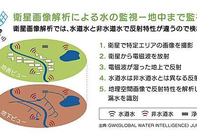 衛星データ+AIで水道管の漏水検出 5年かかる調査が約7カ月で 豊田市で実施 - ITmedia NEWS