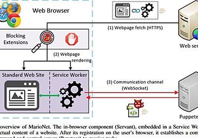 新たなブラウザ攻撃手法が見つかる--ユーザーがウェブページを離れた後も有効 - CNET Japan