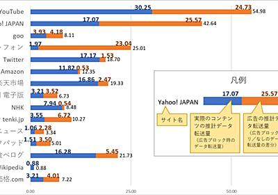 「スマホでのコンテンツ視聴に占める広告の比率調査」を実施|株式会社KADOKAWAのプレスリリース
