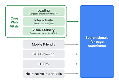 Core Web Vitalsの値をGA(及びGA4)で計測しデータポータルで表示するための「手順書」 - Real Analytics (リアルアナリティクス)