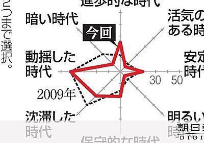 平成とは? 「動揺した時代」最多42% 朝日世論調査:朝日新聞デジタル
