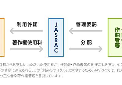 JASRAC、美容室など全国166店舗に法的措置 - ITmedia NEWS