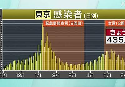 東京都 新型コロナ 8人死亡 435人感染確認 29日連続前週下回る | 新型コロナ 国内感染者数 | NHKニュース