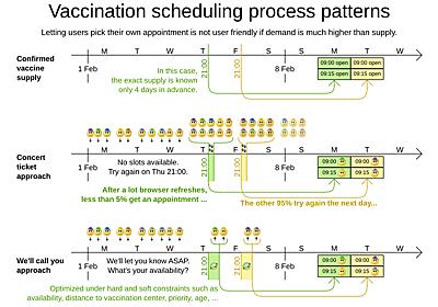 【海外事例】COVID-19のワクチン接種予約の最適化 - 赤帽エンジニアブログ