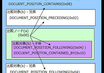 Node.compareDocumentPositionが素晴らしい - hogehoge @teramako