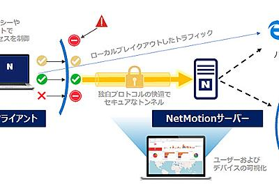 ネットワールド、VPNの接続性を強化するソフトウェア「NetMotion」を販売 - クラウド Watch