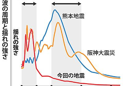 大阪震度6弱:地震波「極短周期」 家倒壊は少なく - 毎日新聞