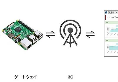 「Raspberry Pi 3」に挿入するだけでIoTゲートウェイ化できるmicroSD - MONOist(モノイスト)
