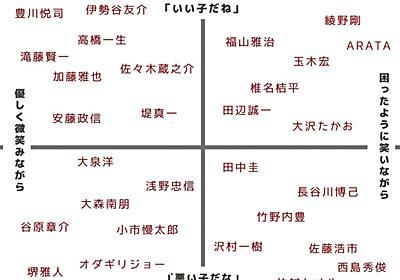 """鈴木 on Twitter: """"『イケオジに「悪い子だな」と「いい子だね」どっち言われたいか問題』を解決するマトリクス図を作りました https://t.co/NjobrNNKcd"""""""