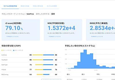 DATAFLUCT、3億円調達 自動で機械学習モデルを構築 : 日本経済新聞