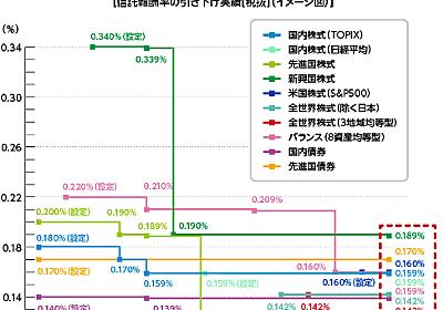 日本株投信の信託報酬が海外株投信より高い - たぱぞうの米国株投資