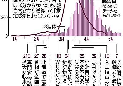 感染ピーク、緊急事態宣言の前だった 専門家会議が評価 [新型コロナウイルス]:朝日新聞デジタル
