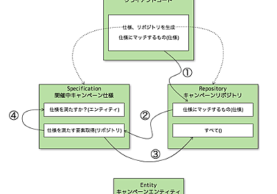 PHP Mentors -> Practical DDD #1: Specificationパターンの例