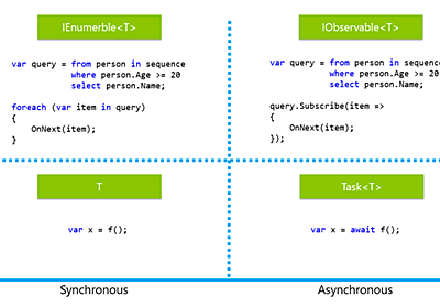 UniTask – Unityでasync/awaitを最高のパフォーマンスで実現するライブラリ   Cygames Engineers' Blog