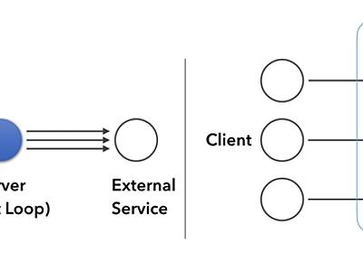 サーバーレスアーキテクチャ再考 - ゆううきブログ