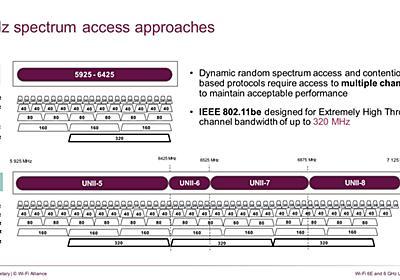 【周波数帯を拡張するWi-Fi 6E】Wi-Fi 6Eで拡張される6GHz帯を利用可能にする3つの電力クラス【ネット新技術】 - INTERNET Watch