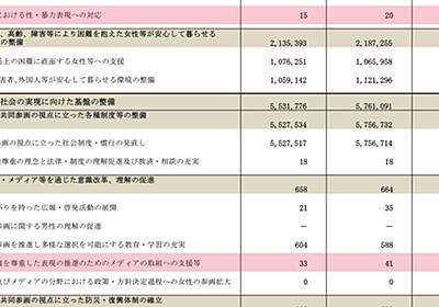 """フェミニスト学者・渡辺真由子氏が漫画の""""性倫理規制""""を煽った著書に『重大な無断転載』、絶版回収へ - Togetter"""