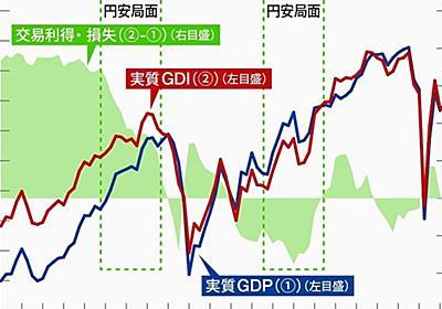 間違いなく「悪い円安」が日本経済を蝕んでいく | 市場観測