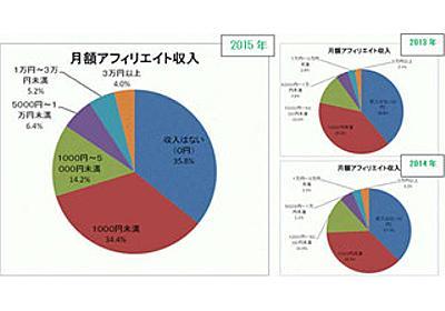 アフィリエイト収入、「月3万円以上」は何%? | マイナビニュース