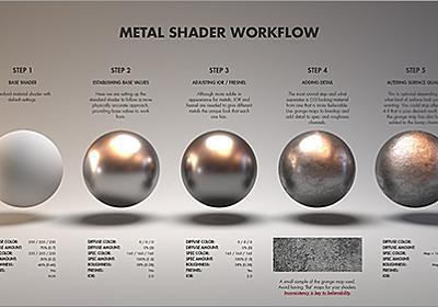 ゴールド・シルバー・アルミ・チタンなど、金属の素材の違いによって質感を塗り分ける描き方 -Material Studies | コリス