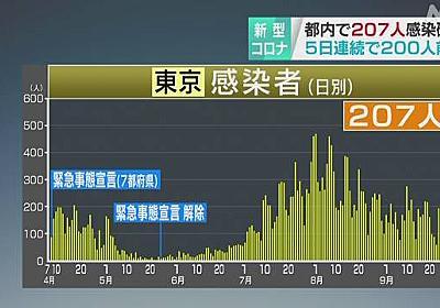 東京都 新型コロナ 207人の感染確認 家族や会食で全員感染も | 新型コロナ 国内感染者数 | NHKニュース