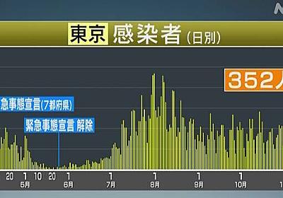 東京都 新型コロナ 352人感染確認 重症患者は宣言解除後で最多   新型コロナ 国内感染者数   NHKニュース