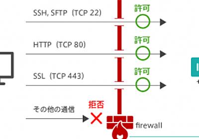 ファイアウォールiptablesを簡単解説~初心者でもよくわかる!VPSによるWebサーバー運用講座(4) | さくらのナレッジ