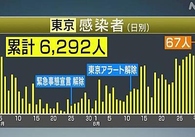 東京都 新たに67人感染 緊急事態宣言の解除後最多 新型コロナ | NHKニュース