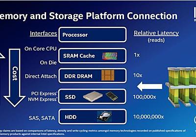 【福田昭のセミコン業界最前線】なぜ3D XpointベースのSSDは期待通りの性能が出ないのか  - PC Watch