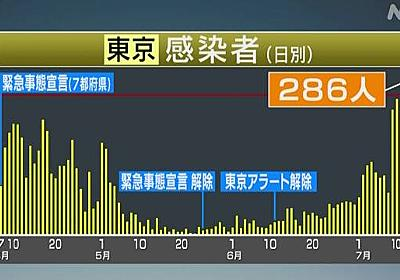 東京都 新たに286人感染確認 感染者数1日で最多に 新型コロナ | NHKニュース