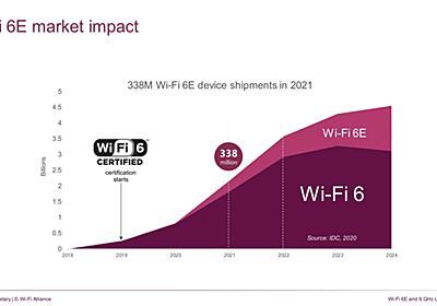 【周波数帯を拡張するWi-Fi 6E】Wi-Fi 6Eで飛躍的に増えるチャネル、その運用にはさらなる議論が必要?【ネット新技術】 - INTERNET Watch