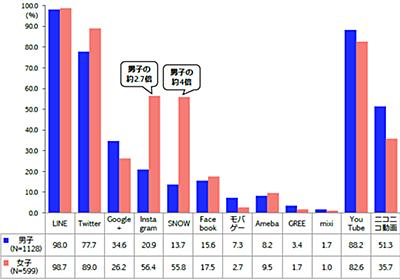 大学生のフェイスブック離れ進む 女子の約6割が「インスタグラム」「SNOW」利用【東京工科大学調査】:MarkeZine(マーケジン)