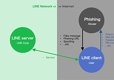 LINEを騙るPhishing詐欺対策と戦いの歴史 - LINE ENGINEERING