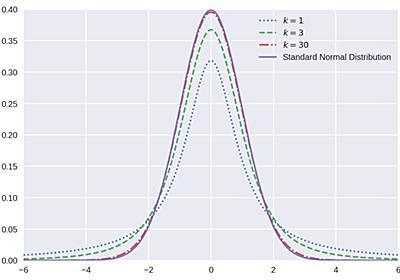 [社内統計学勉強会]カイ二乗分布とt分布をPythonで描画する | GMOアドパートナーズグループ TECH BLOG byGMO