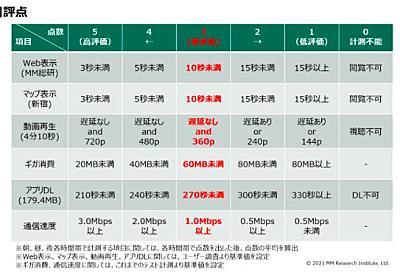MVNOのデータ通信は快適に利用できる水準に 最高得点は「OCN モバイル ONE」