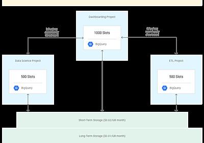 BigQuery に関する12の誤解の真相を明らかにする – google-cloud-jp – Medium
