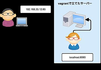Vagrantでpingが通らない!ゆえにVagrantネットワークを学び直したよ | ITかあさん