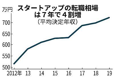 スタートアップ転職、年収720万円超 上場企業越え  :日本経済新聞