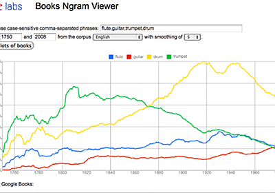 Inside Google Books: Find out what's in a word, or five, with the Google Books Ngram Viewer