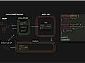 JavaScript イベントループの仕組みをGIFアニメで分かりやすく解説 | コリス