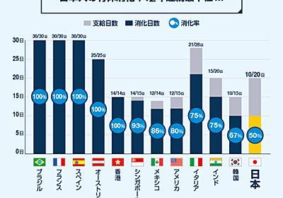 日本人の有休消化率、世界最下位 エクスペディア調査 - ITmedia NEWS