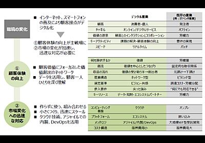 経産省の「DXレポート2.1」で見つけた示唆に富む「デジタル産業と既存産業の比較」 - ZDNet Japan