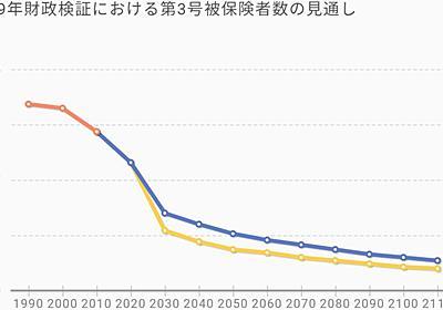 知ったらびっくり!?公的年金の「3号分割」 | 政策 | 東洋経済オンライン | 経済ニュースの新基準