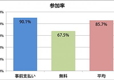 無料勉強会の平均出席率は67.5% :勉強会 参加/無断欠席率を出してみた