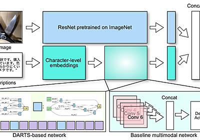 マルチモーダルNeural Architecture Searchを用いて出品違反検知モデルの作成を高速化したお話 - Mercari Engineering Blog